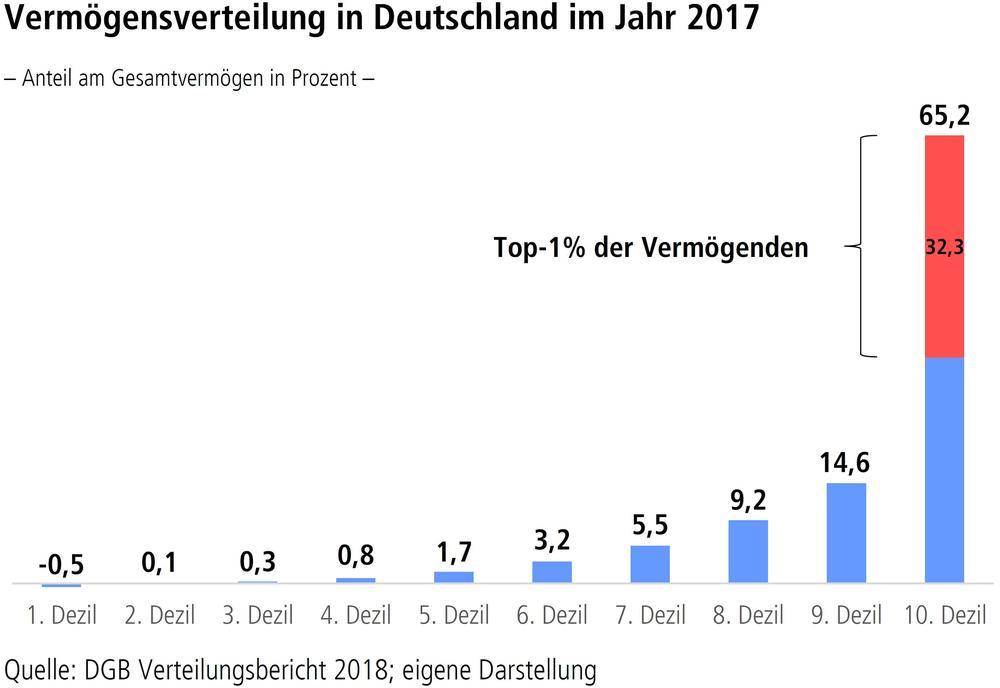 Vermögensverteilung in Deutschland im Jahr 2017