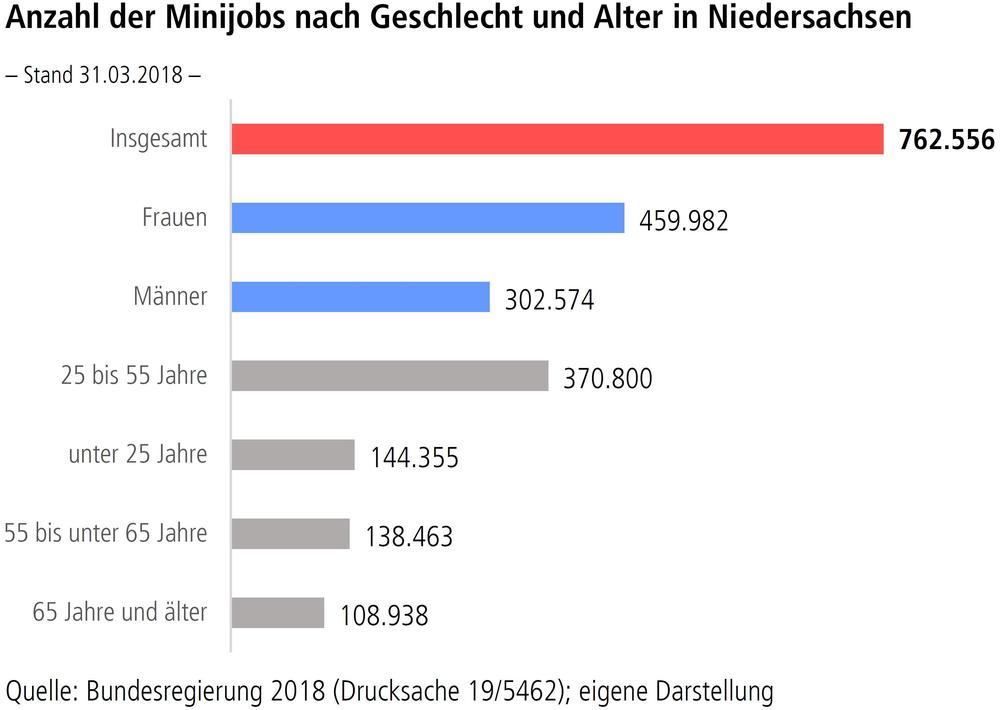 Anzahl der Minijobs nach Geschlecht und Alter in Niedersachsen