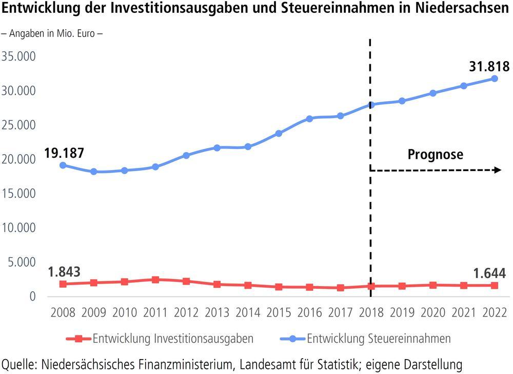 Entwicklung der Investitionsausgaben und Steuereinnahmen in Niedersachsen