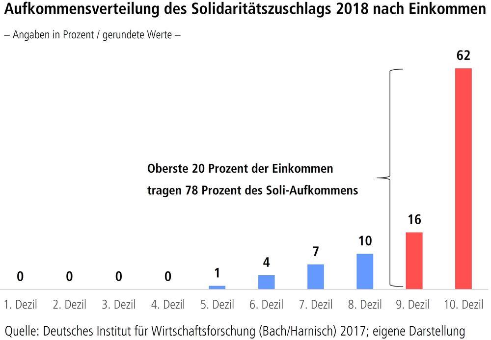Aufkommensverteilung des Solidaritätszuschlags 2018 nach Einkommen