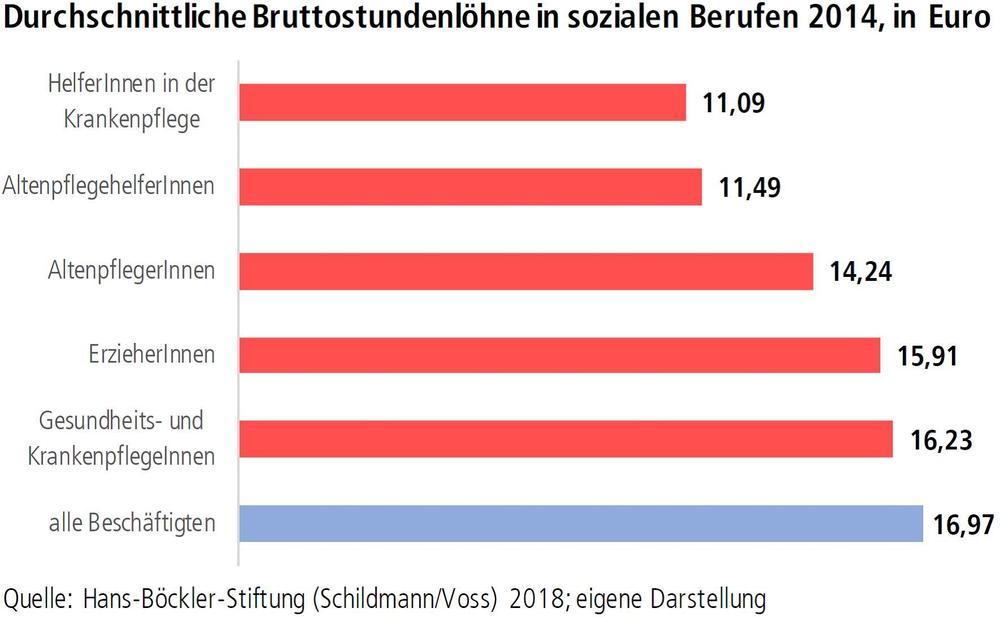 Grafik durchschnittliche Bruttostundenlöhne in sozialen Berufen 2014, in Euro