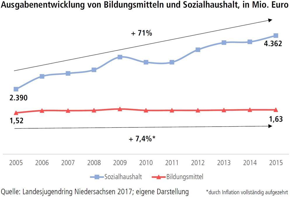 Ausgabenentwicklung von Bildungsmitteln und Sozialhaushalt, in Mio Euro