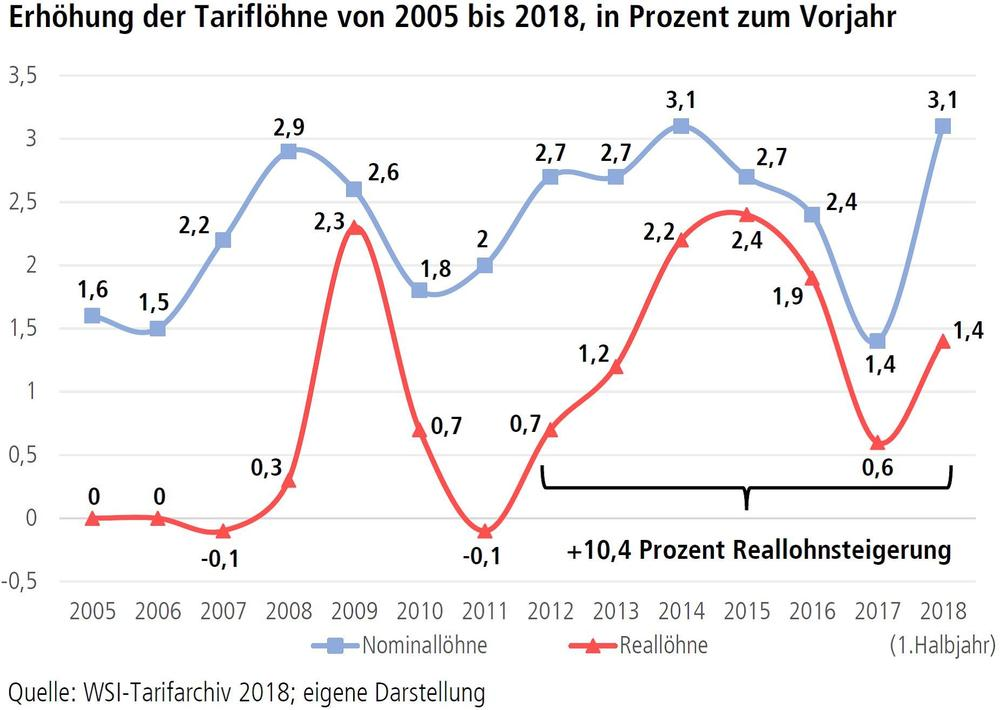 Grafik Erhöhung der Tariflöhne