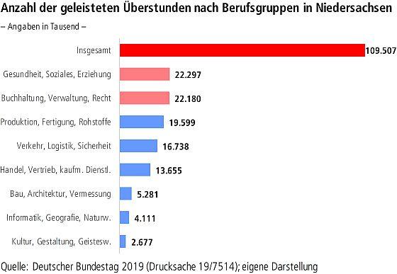 Anteil tarifgebundener Betrieb nach Betriebsgröße in Niedersachsen
