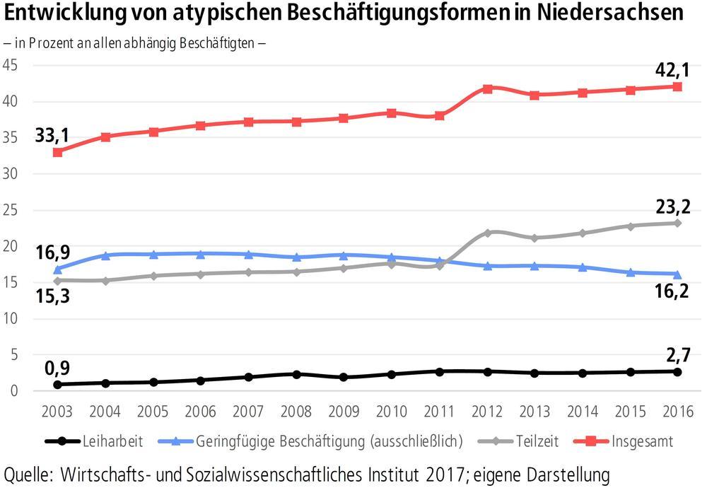 Entwicklung von atypischen Beschäftigungsformen in Niedersachsen