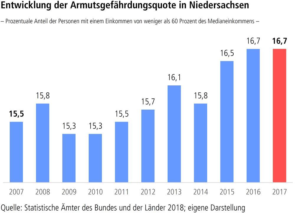 Entwicklung der Armutsgefährdungsquote in Niedersachsen