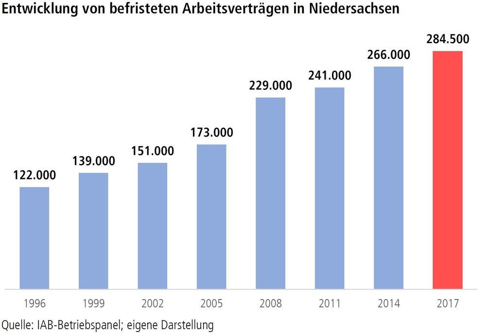 Grafik Befristete Beschäftigung
