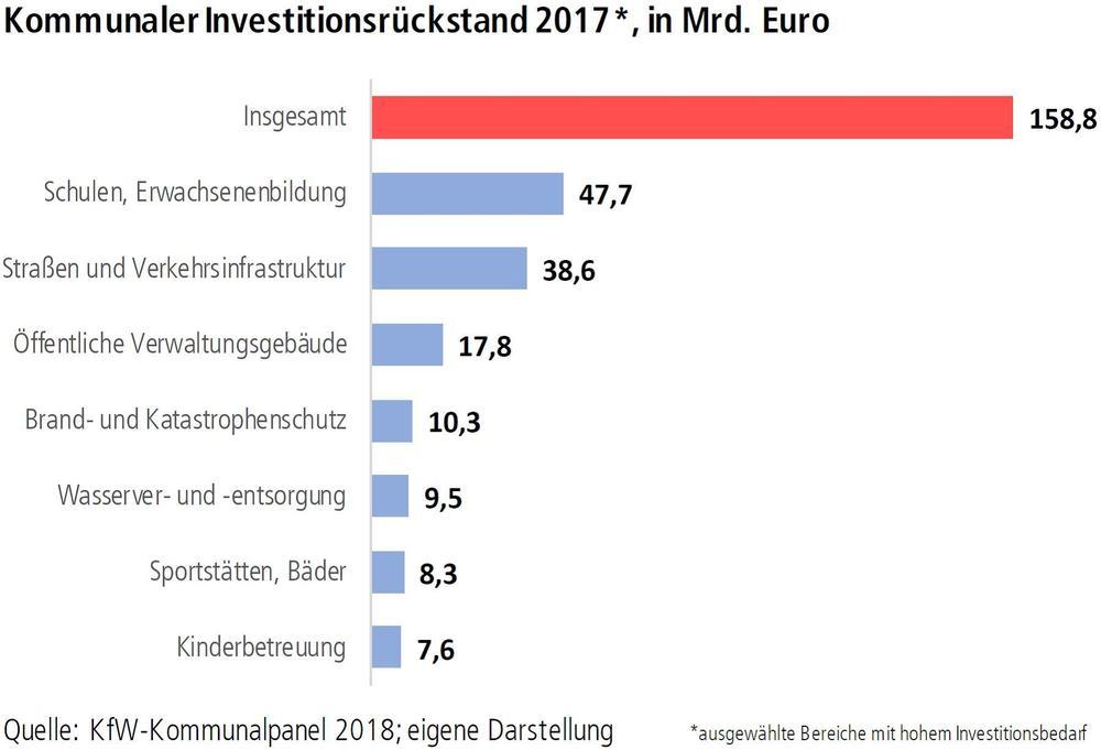 Grafik Kommunaler Investitionsrückstand 2017 in Mrd. Euro
